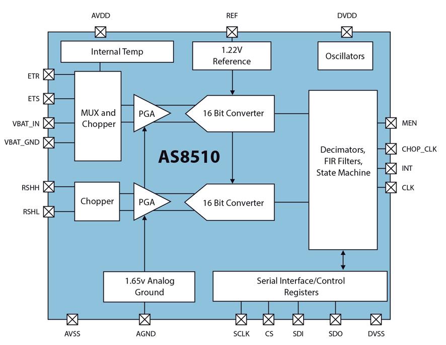 Automotive Electronic Sensors Diagram - Block And Schematic Diagrams •