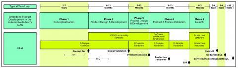 Adapting To Adas Design Flows Vehicle Electronics
