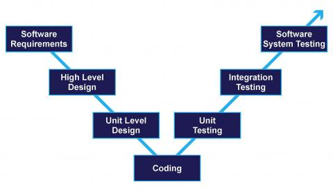 The traditional V-shaped software development lifecycle