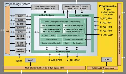Programmable Logic: Load up | Vehicle Electronics