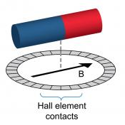 Operating principle of circular vertical Hall angle sensing technology