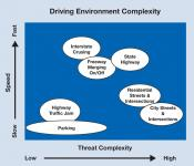 Adas software algorithms must account for road types, speed and threat complexity